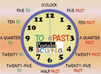What time is it? – L'ora in inglese